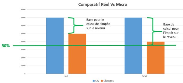 graphique impôts micro entreprise