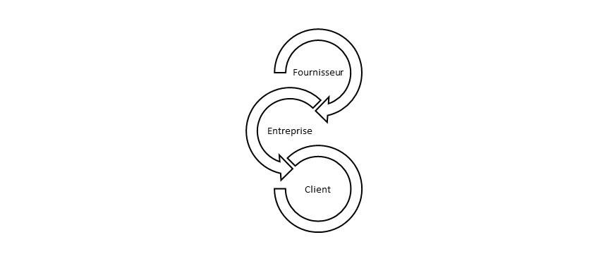 création entreprise