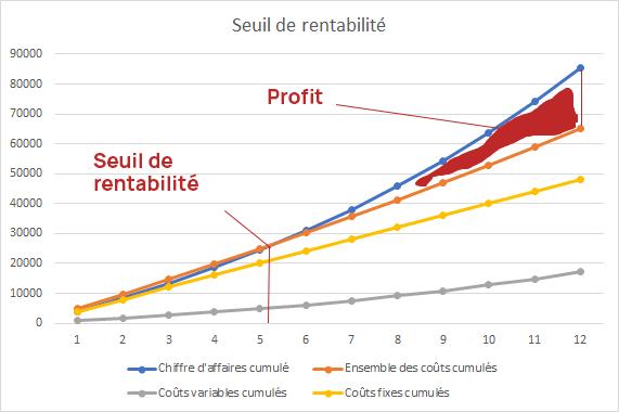 graphique seuil de rentabilite