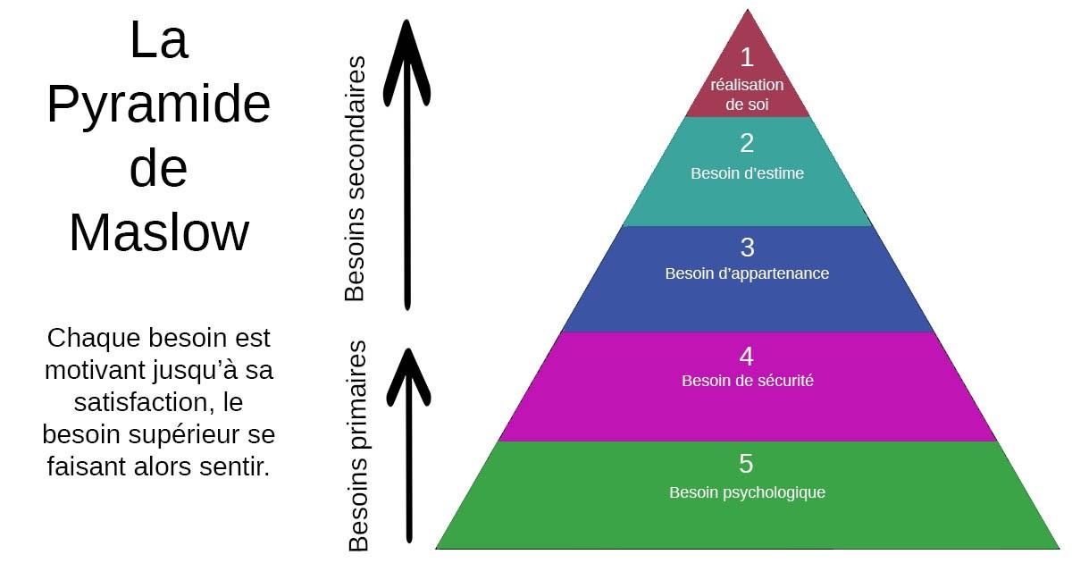 pyramide des besins de maslow en rh