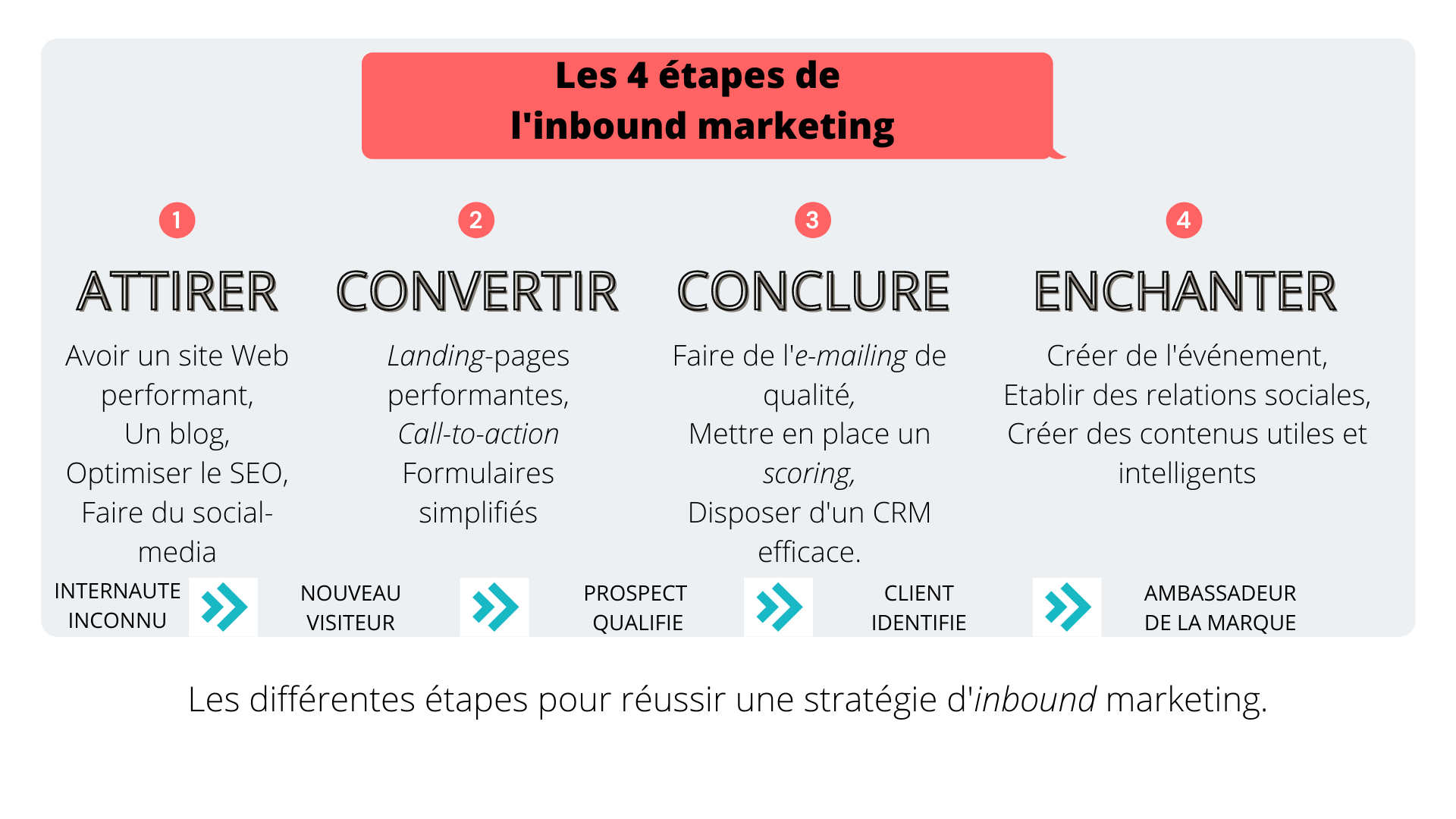 les 4 étapes d'un inbound marketing efficace