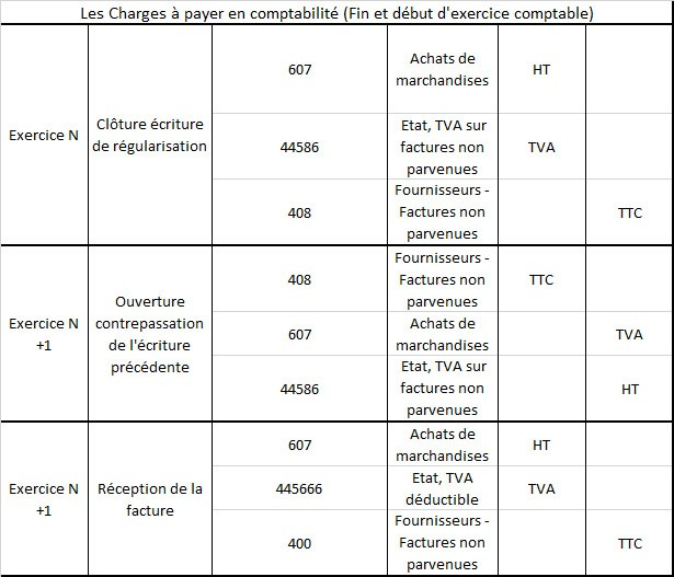charges a payer en comptabilite