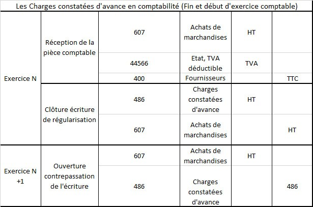 charges constatees d avance 486
