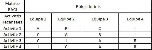 exemple de matrice RACI pour différentes activités