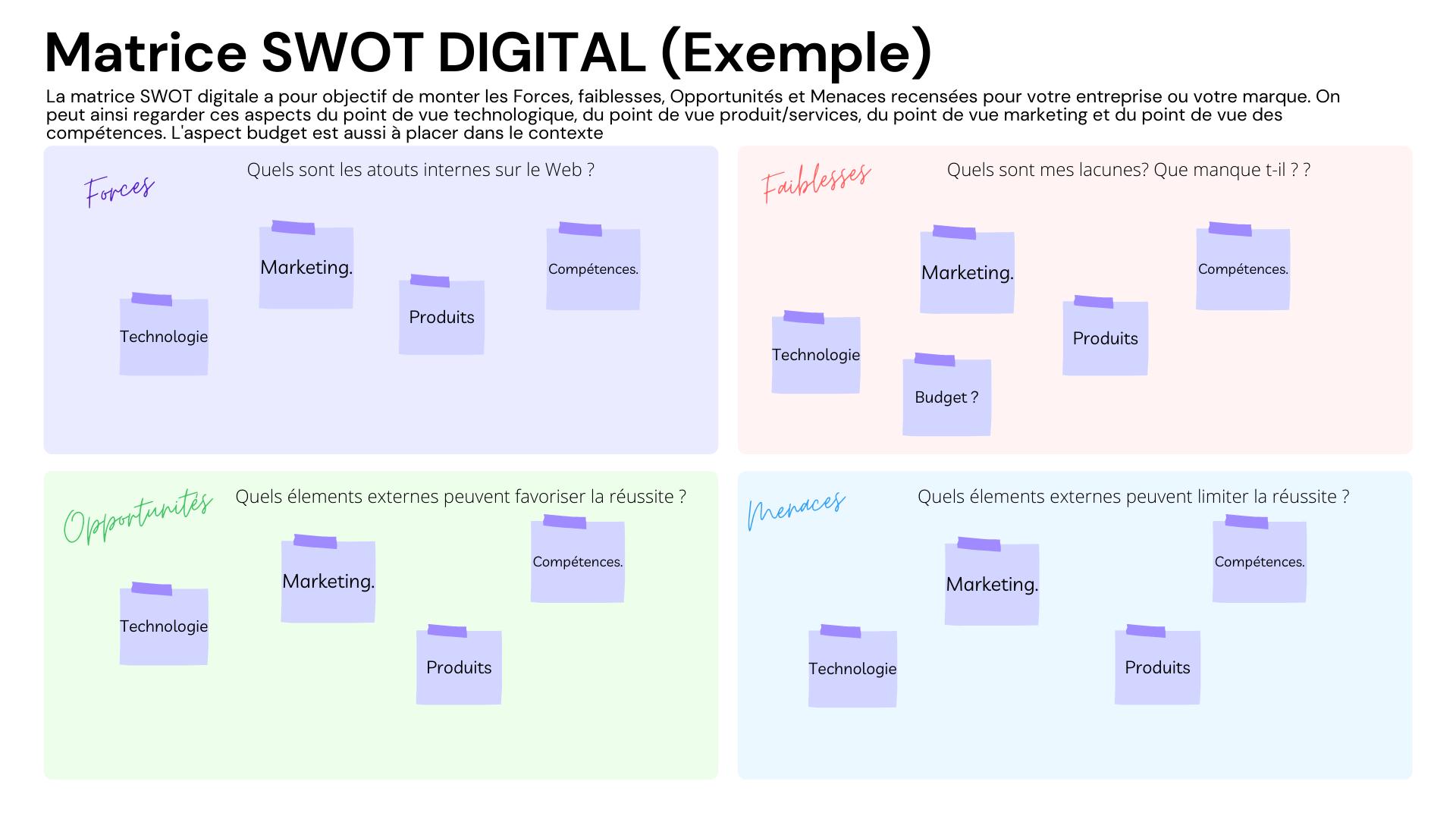 exemple SWOT Digital