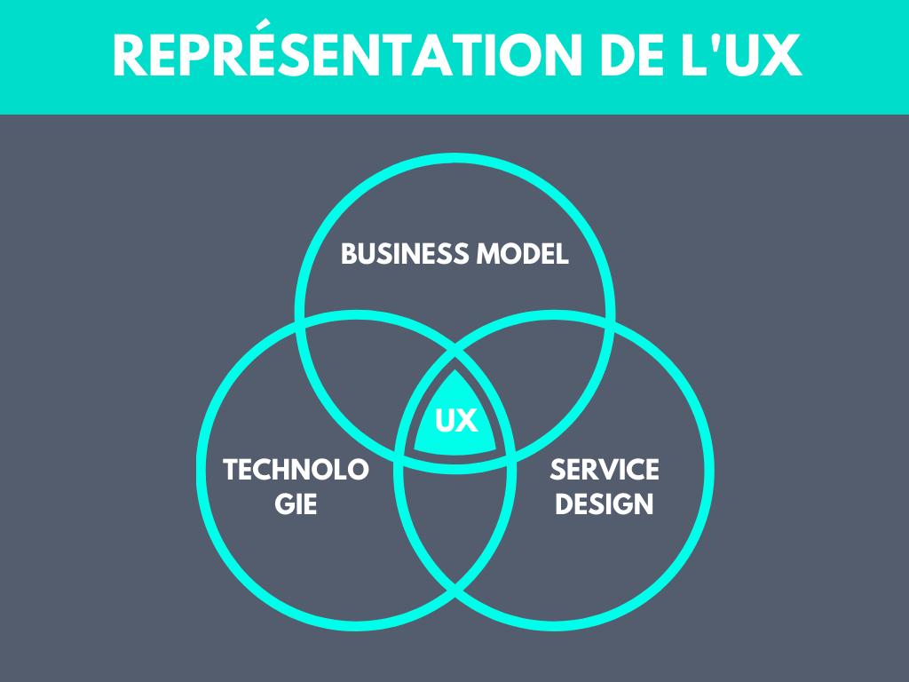infographie UX design