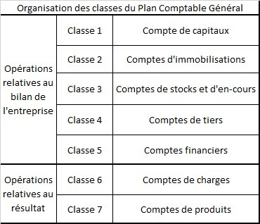 organisation des classes du plan comptable general